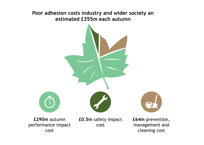 Adhesion Leaf Costs