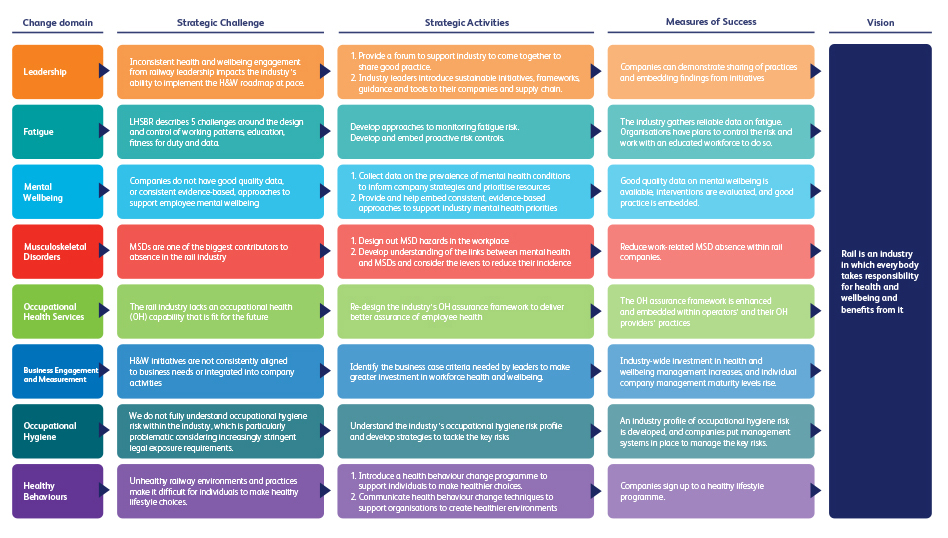 Workforce health and wellbeing - strategic challenges diagram