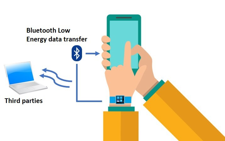 Bluetoth low energy data transfer