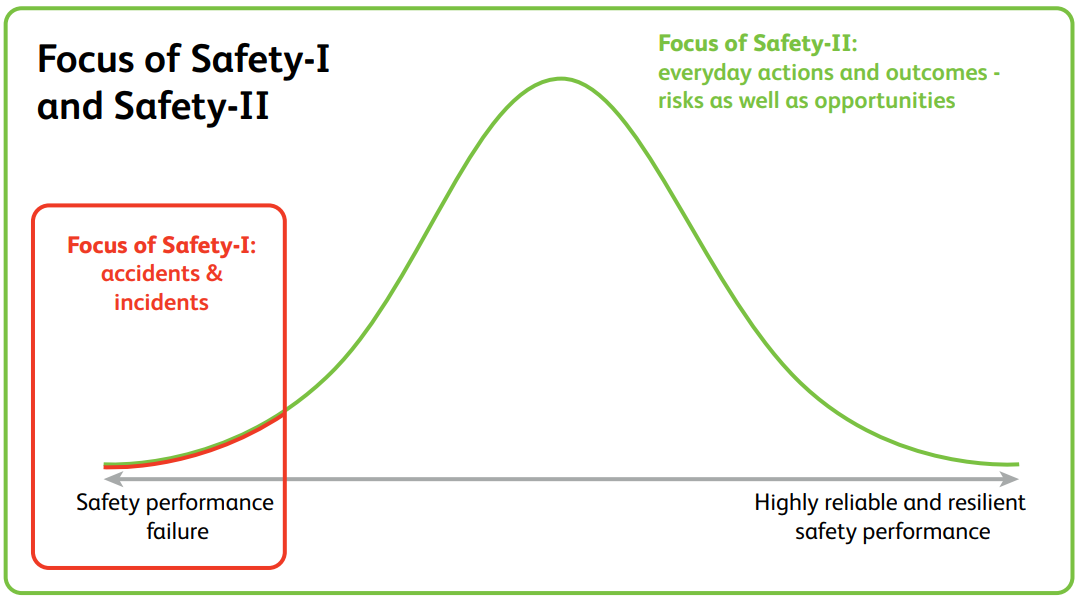 Focus of Safety-I and Safety-II
