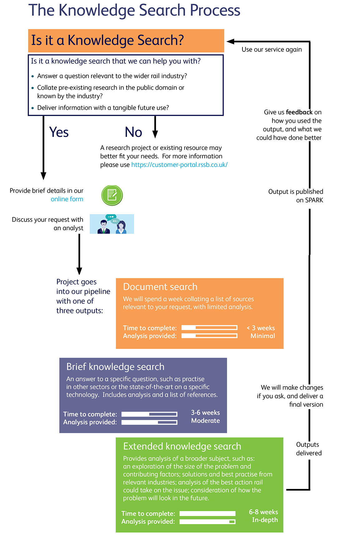 Knowledge search process