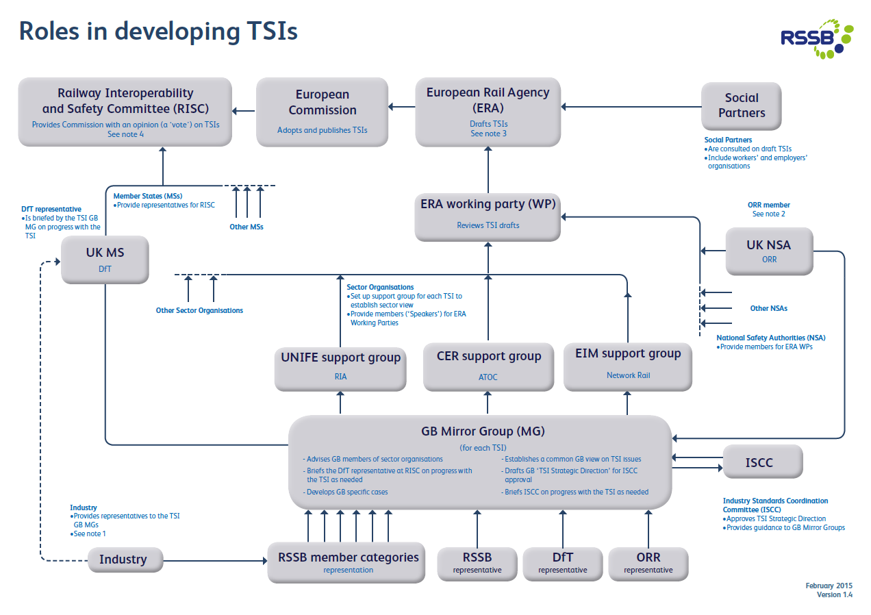 Roles in developing TSIs